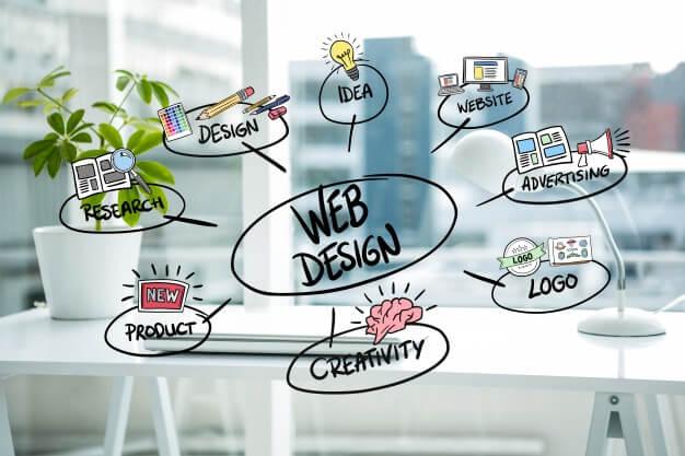 Best Responsive Web Design Company in Switzerland